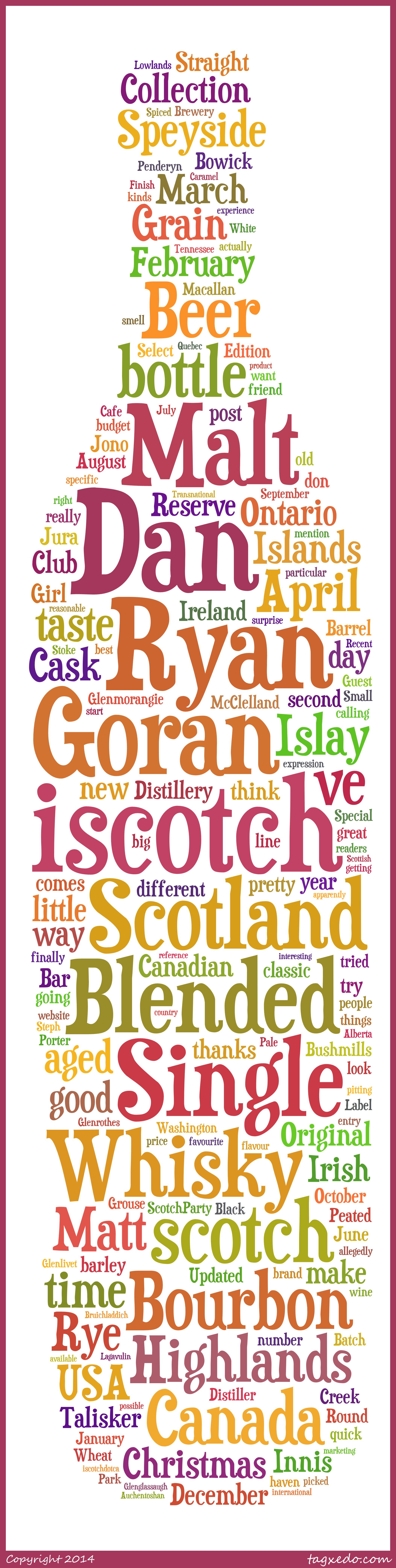 iScotch Wordle/Tagxedo